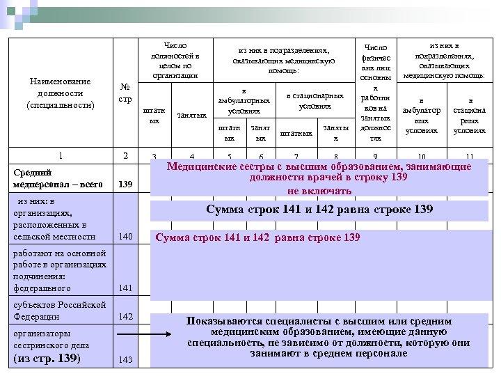 Наименование должности (специальности) Число должностей в целом по организации штатн ых 1 2 3
