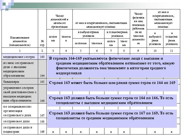 Число должностей в целом по организации штатн ых заняты х 3 4 из них