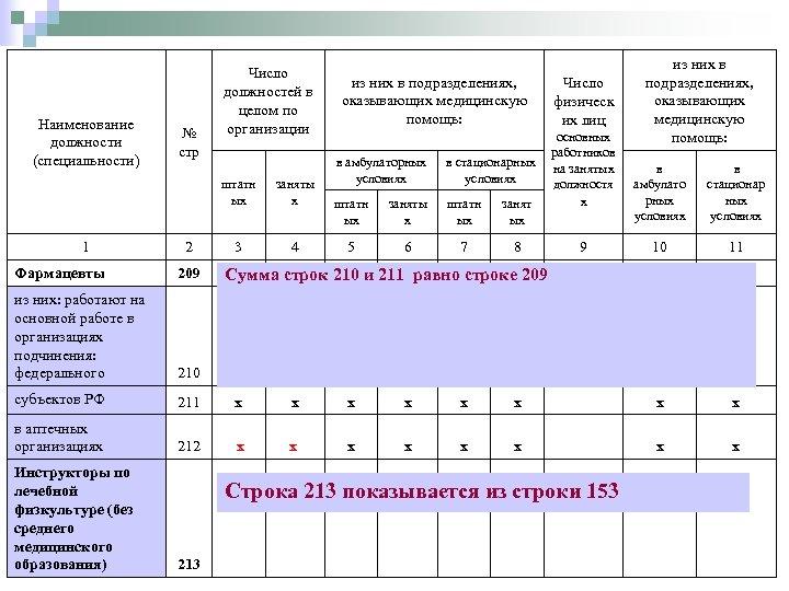 Наименование должности (специальности) № стр Число должностей в целом по организации штатн ых 1