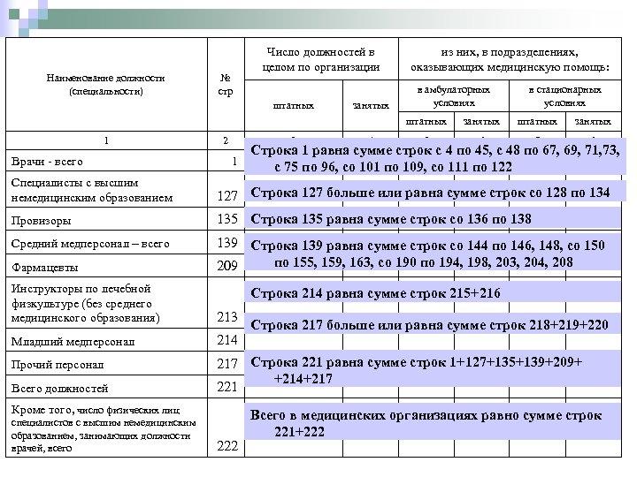 Наименование должности (специальности) Число должностей в целом по организации № стр штатных из них,