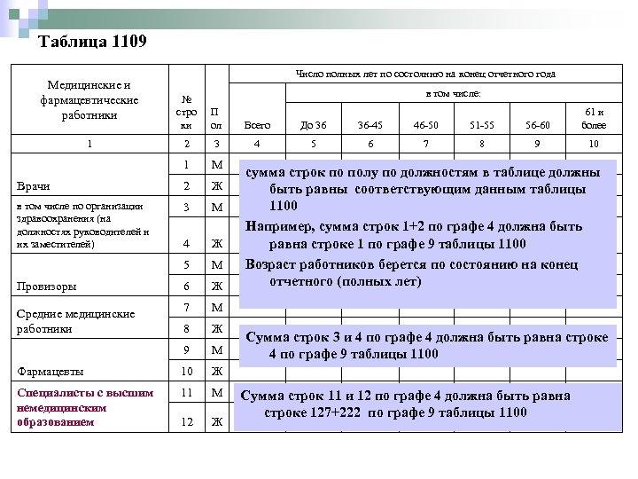 Таблица 1109 Медицинские и фармацевтические работники Число полных лет по состоянию на конец отчетного