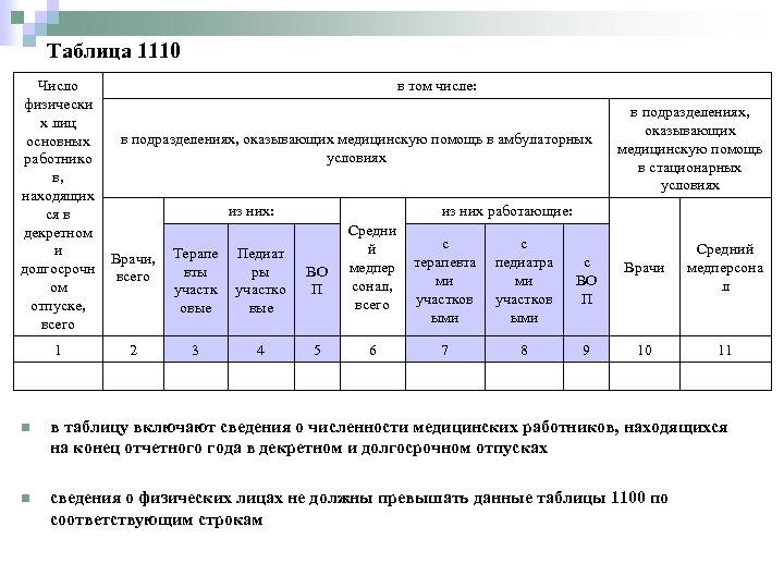 Таблица 1110 Число физически х лиц основных работнико в, находящих ся в декретном и