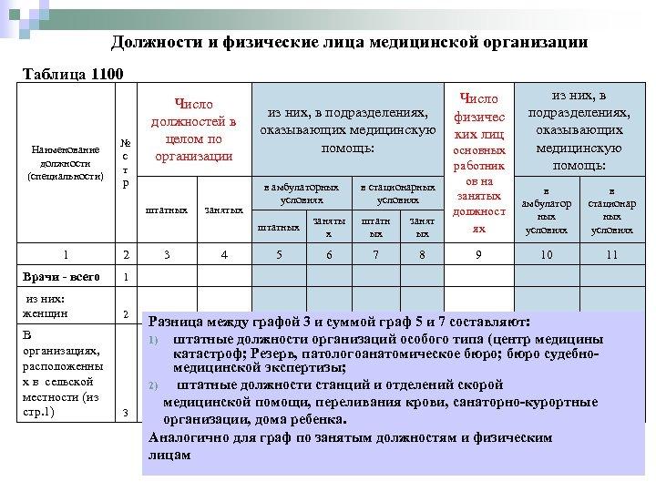 Должности и физические лица медицинской организации Таблица 1100 № с т р Число должностей