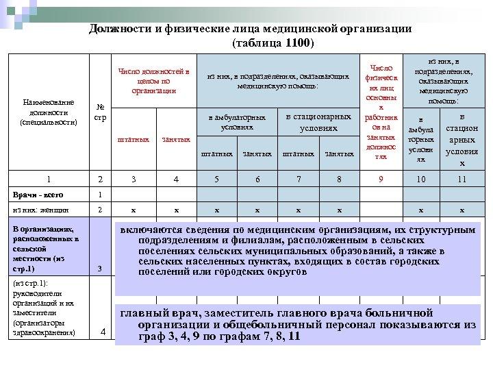 Должности и физические лица медицинской организации (таблица 1100) штатных Число должностей в целом по