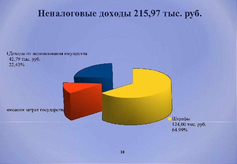 Неналоговые доходы 215, 97 тыс. руб. 10