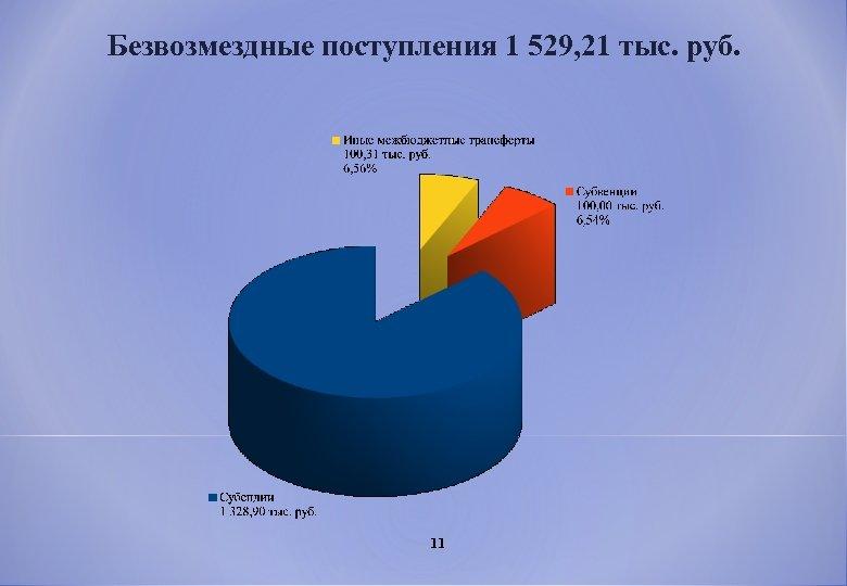 Безвозмездные поступления 1 529, 21 тыс. руб. 11