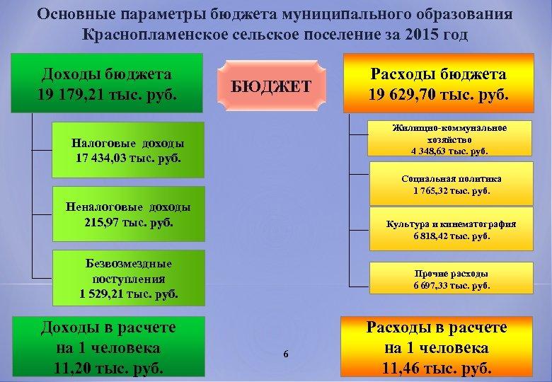 Основные параметры бюджета муниципального образования Краснопламенское сельское поселение за 2015 год Доходы бюджета 19