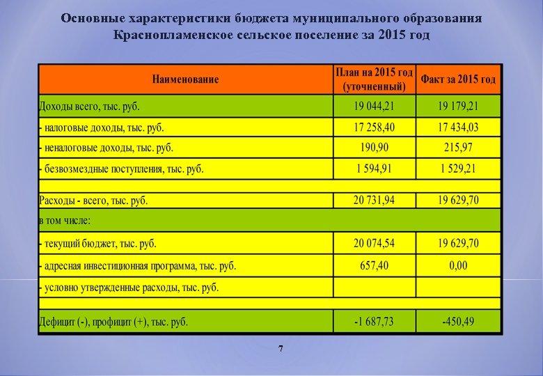 Основные характеристики бюджета муниципального образования Краснопламенское сельское поселение за 2015 год 7