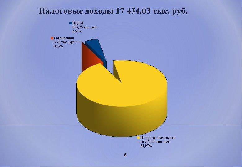 Налоговые доходы 17 434, 03 тыс. руб. 8