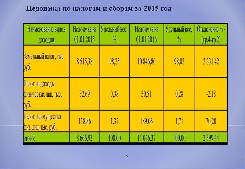 Недоимка по налогам и сборам за 2015 год 9