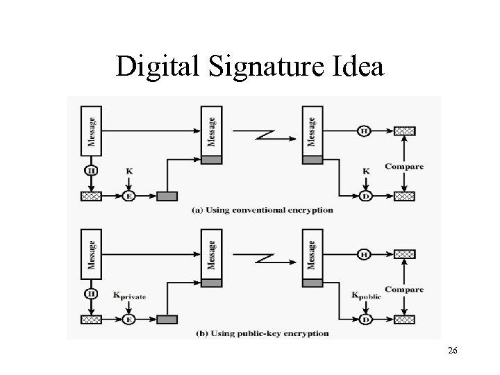 Digital Signature Idea 26