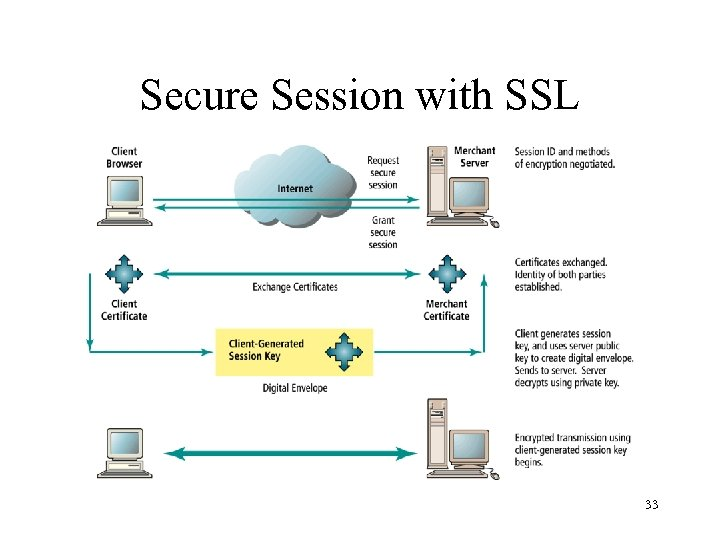 Secure Session with SSL 33