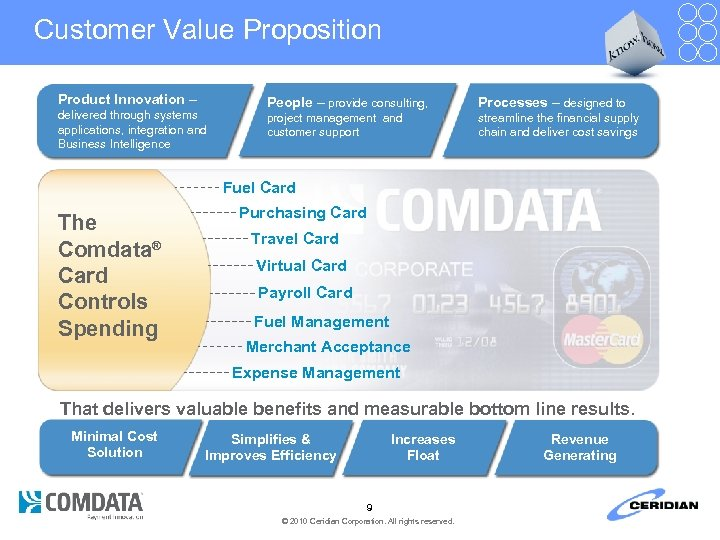 Customer Value Proposition Product Innovation – delivered through systems applications, integration and Business Intelligence