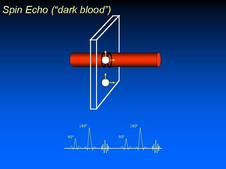 "Spin Echo (""dark blood"") 180º 90º"
