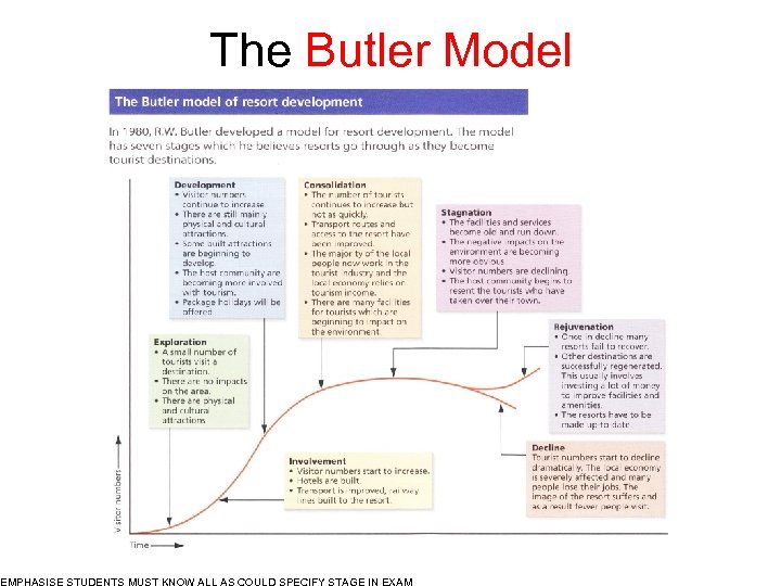 The Butler Model EMPHASISE STUDENTS MUST KNOW ALL AS COULD SPECIFY STAGE IN EXAM