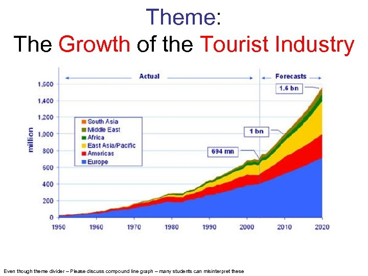 Theme: The Growth of the Tourist Industry Even though theme divider – Please discuss