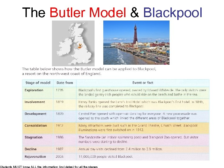 The Butler Model & Blackpool Students MUST know ALL the information (incl dates) for