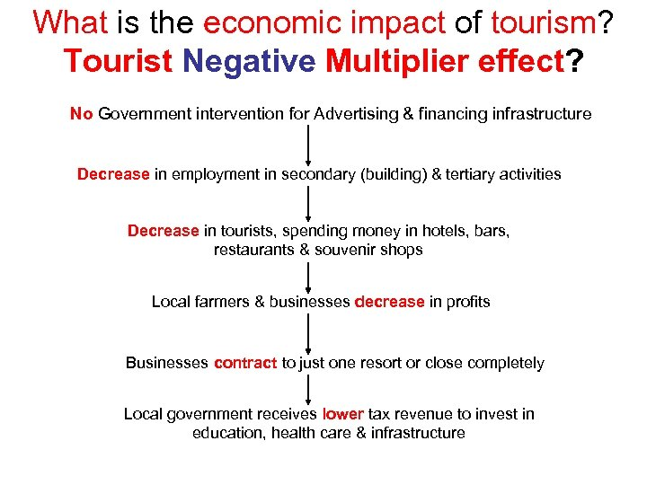 What is the economic impact of tourism? Tourist Negative Multiplier effect? No Government intervention