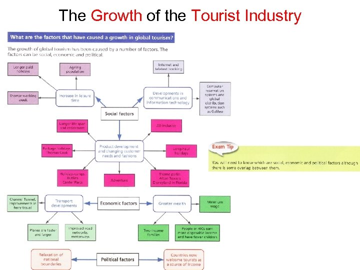 The Growth of the Tourist Industry