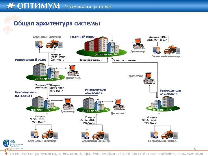 Общая архитектура системы Сервисный инженер Региональный офис Руководители на местах 1 ОПТИМУМ ММС КИС