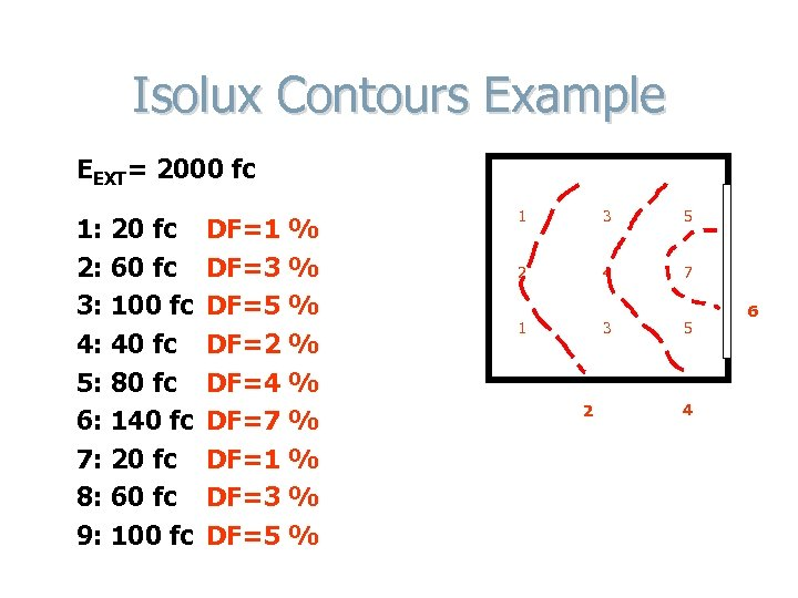 Isolux Contours Example EEXT= 2000 fc 1: 20 fc 2: 60 fc 3: 100