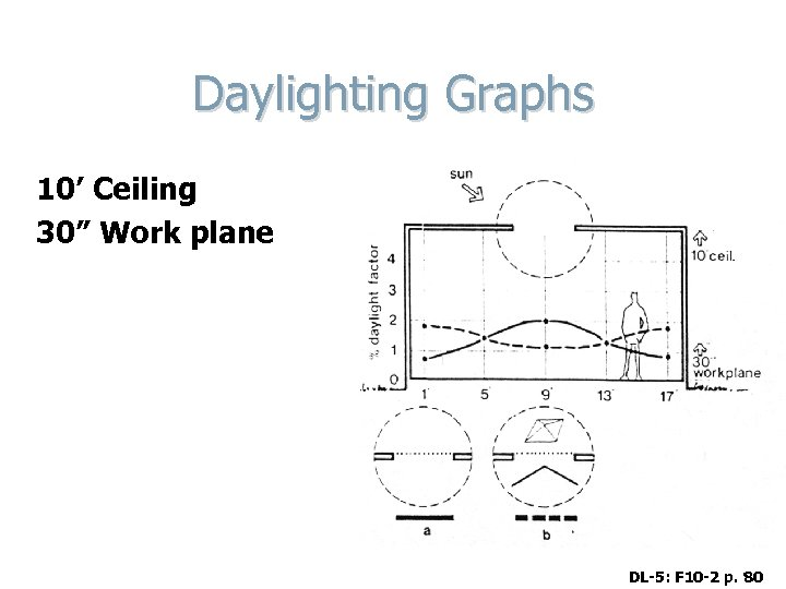 "Daylighting Graphs 10' Ceiling 30"" Work plane DL-5: F 10 -2 p. 80"