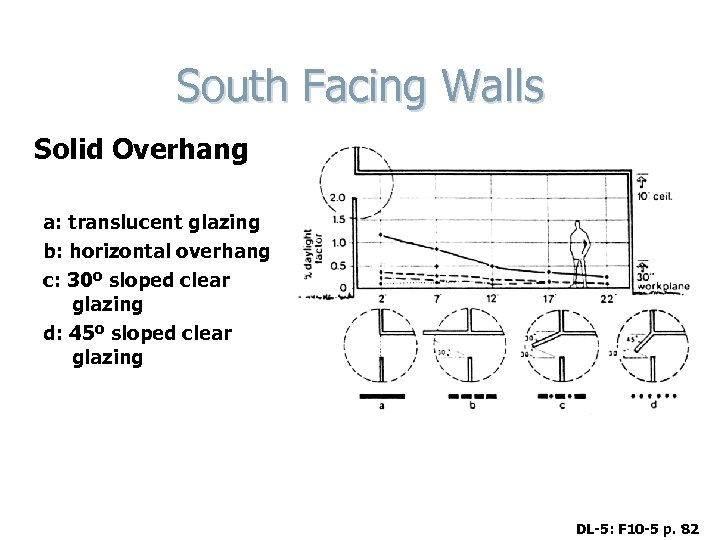 South Facing Walls Solid Overhang a: translucent glazing b: horizontal overhang c: 30º sloped