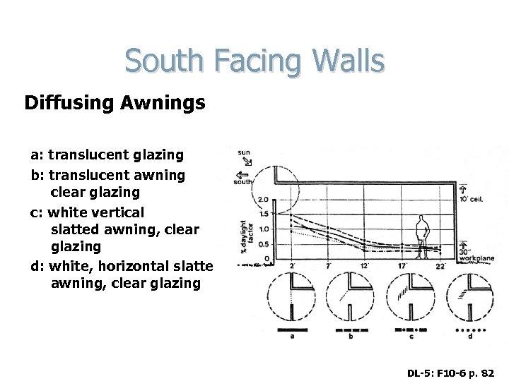 South Facing Walls Diffusing Awnings a: translucent glazing b: translucent awning clear glazing c: