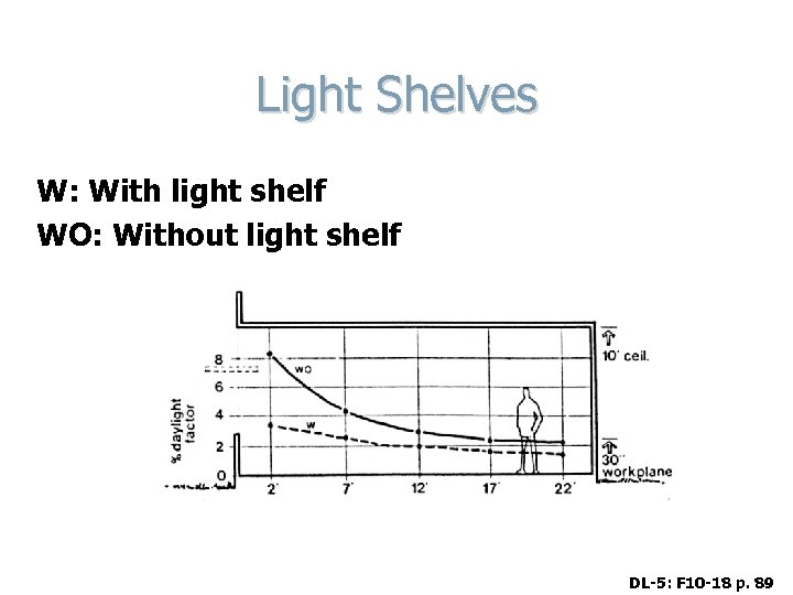 Light Shelves W: With light shelf WO: Without light shelf DL-5: F 10 -18
