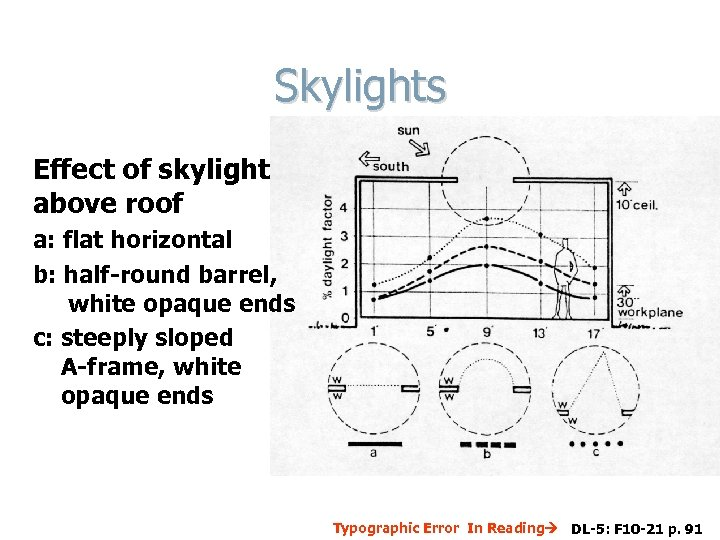 Skylights Effect of skylight above roof a: flat horizontal b: half-round barrel, white opaque