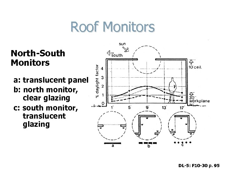 Roof Monitors North-South Monitors a: translucent panel b: north monitor, clear glazing c: south
