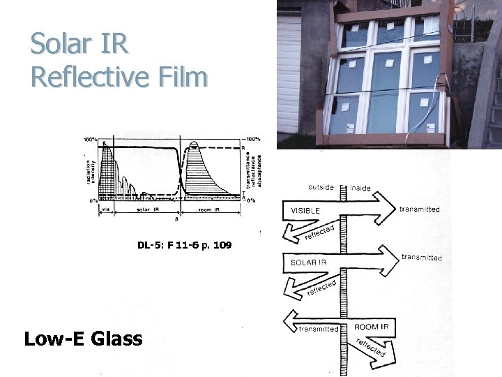 Solar IR Reflective Film DL-5: F 11 -6 p. 109 Low-E Glass