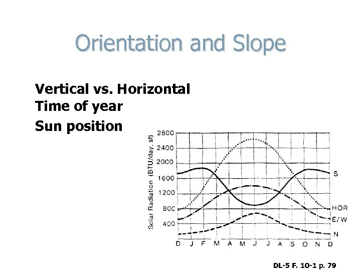 Orientation and Slope Vertical vs. Horizontal Time of year Sun position DL-5 F. 10