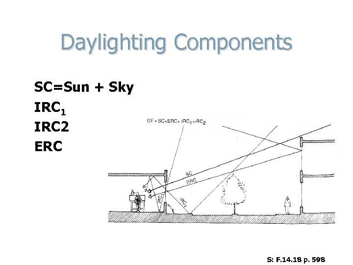 Daylighting Components SC=Sun + Sky IRC 1 IRC 2 ERC S: F. 14. 18