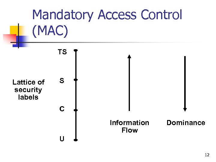 Mandatory Access Control (MAC) TS Lattice of security labels S C Information Flow Dominance