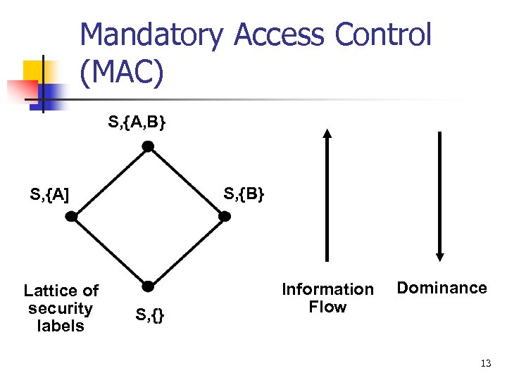 Mandatory Access Control (MAC) S, {A, B} S, {A] Lattice of security labels S,