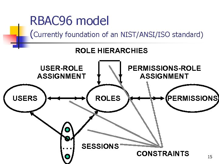RBAC 96 model (Currently foundation of an NIST/ANSI/ISO standard) ROLE HIERARCHIES USER-ROLE ASSIGNMENT USERS