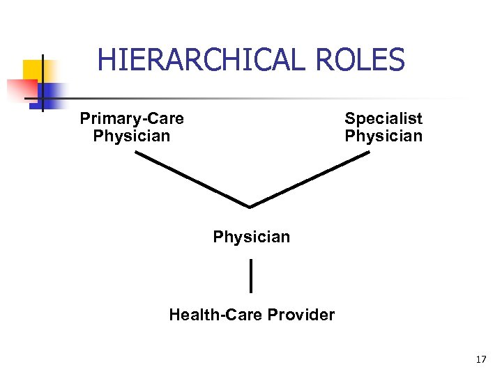 HIERARCHICAL ROLES Primary-Care Physician Specialist Physician Health-Care Provider 17