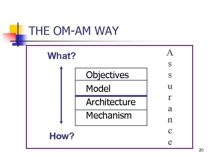 THE OM-AM WAY What? Objectives Model Architecture Mechanism How? A s s u r