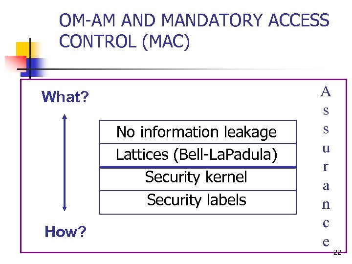 OM-AM AND MANDATORY ACCESS CONTROL (MAC) What? No information leakage Lattices (Bell-La. Padula) Security