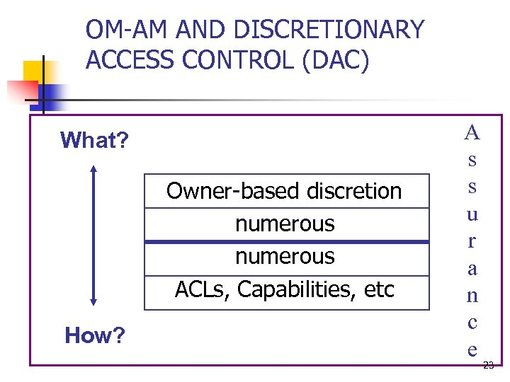 OM-AM AND DISCRETIONARY ACCESS CONTROL (DAC) What? Owner-based discretion numerous ACLs, Capabilities, etc How?
