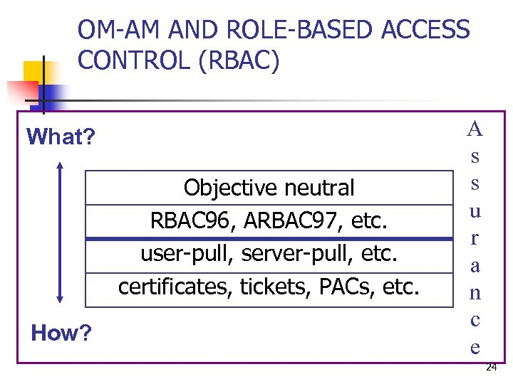OM-AM AND ROLE-BASED ACCESS CONTROL (RBAC) What? Objective neutral RBAC 96, ARBAC 97, etc.