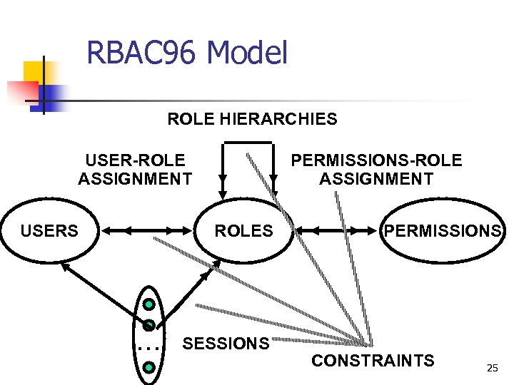 RBAC 96 Model ROLE HIERARCHIES USER-ROLE ASSIGNMENT USERS PERMISSIONS-ROLE ASSIGNMENT ROLES . . .