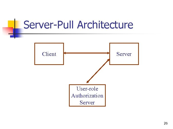 Server-Pull Architecture Client Server User-role Authorization Server 26