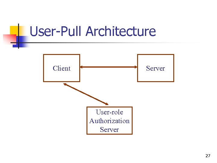 User-Pull Architecture Client Server User-role Authorization Server 27