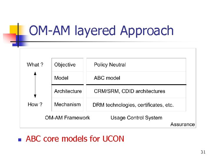 OM-AM layered Approach n ABC core models for UCON 31