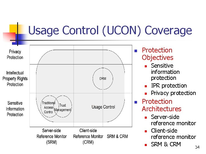 Usage Control (UCON) Coverage n Protection Objectives n n Sensitive information protection IPR protection