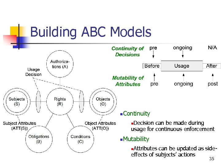 Building ABC Models n Continuity Decision can be made during usage for continuous enforcement