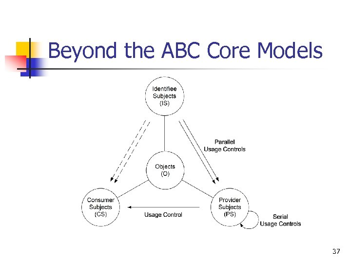 Beyond the ABC Core Models 37