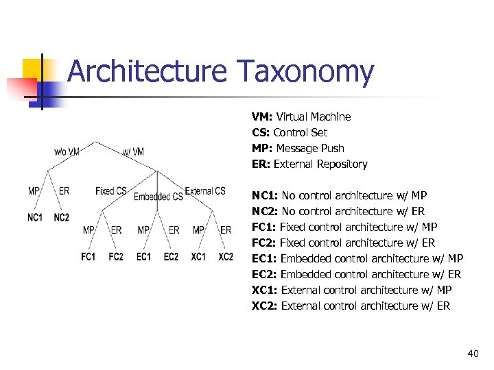 Architecture Taxonomy VM: Virtual Machine CS: Control Set MP: Message Push ER: External Repository